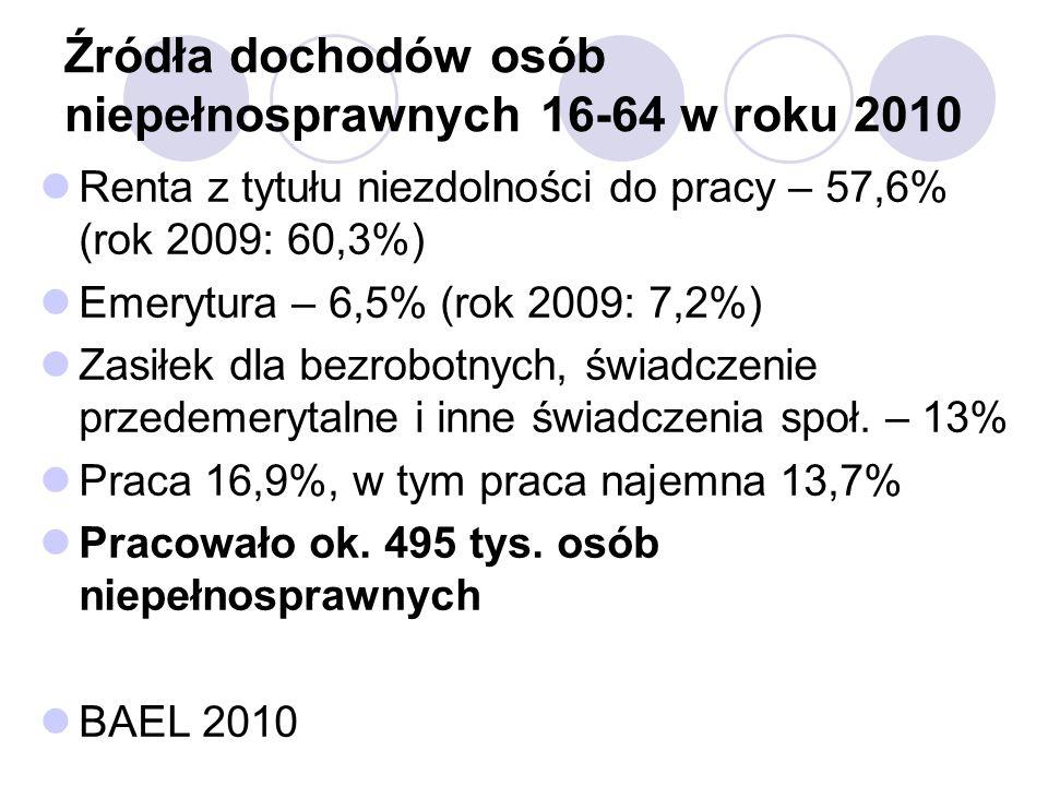 Źródła dochodów osób niepełnosprawnych 16-64 w roku 2010