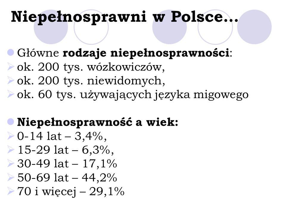Niepełnosprawni w Polsce…