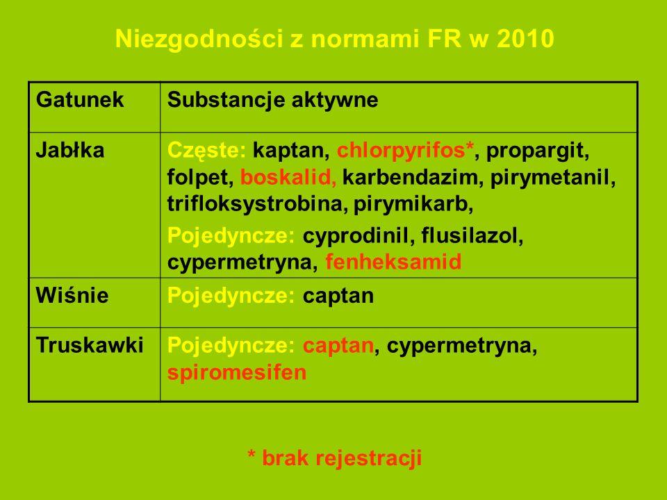 Niezgodności z normami FR w 2010 * brak rejestracji