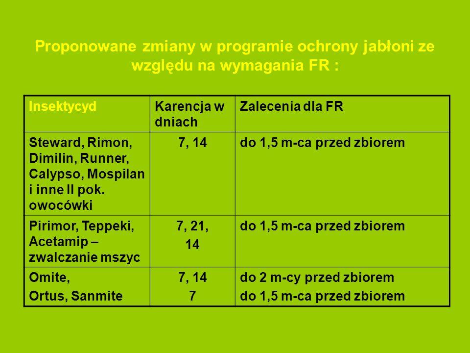Proponowane zmiany w programie ochrony jabłoni ze względu na wymagania FR :