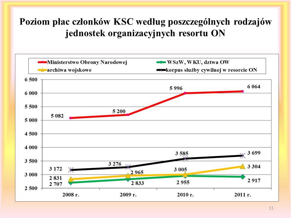 Poziom płac członków KSC według poszczególnych rodzajów jednostek organizacyjnych resortu ON