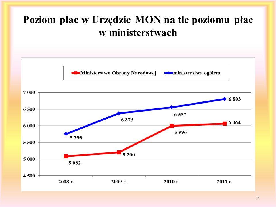 Poziom płac w Urzędzie MON na tle poziomu płac w ministerstwach