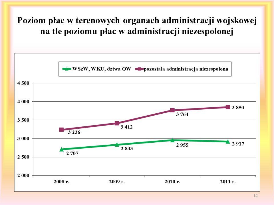 Poziom płac w terenowych organach administracji wojskowej na tle poziomu płac w administracji niezespolonej