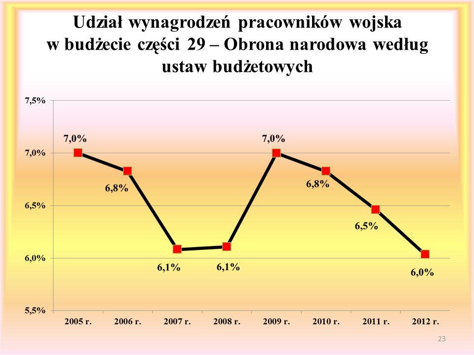 Udział wynagrodzeń pracowników wojska w budżecie części 29 – Obrona narodowa według ustaw budżetowych