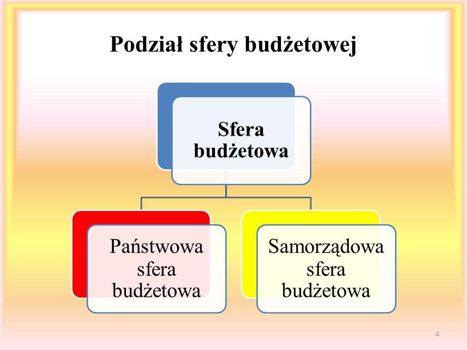Podział sfery budżetowej