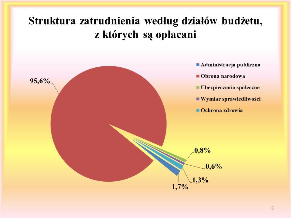 Struktura zatrudnienia według działów budżetu, z których są opłacani