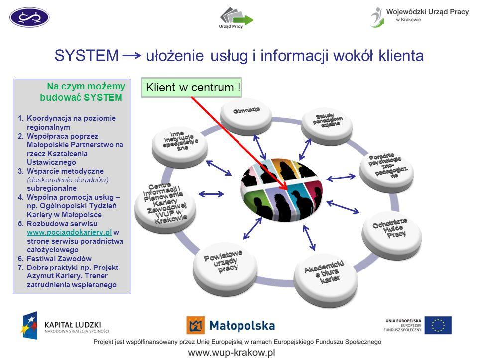 SYSTEM ułożenie usług i informacji wokół klienta