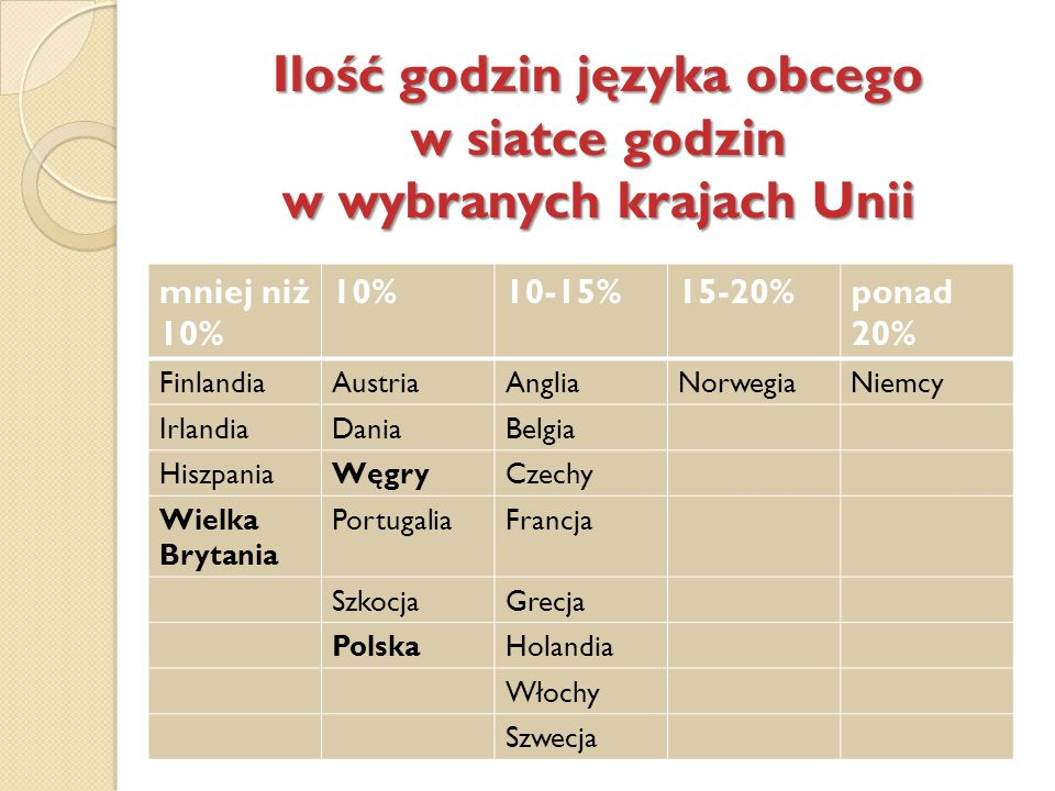 Ilość godzin języka obcego w siatce godzin w wybranych krajach Unii