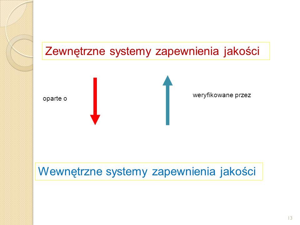 Zewnętrzne systemy zapewnienia jakości