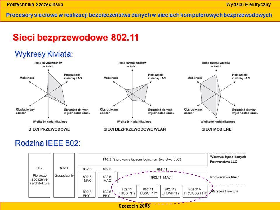 Sieci bezprzewodowe 802.11 Wykresy Kiviata: Rodzina IEEE 802: