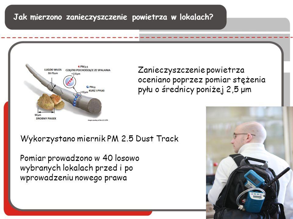 Wykorzystano miernik PM 2.5 Dust Track