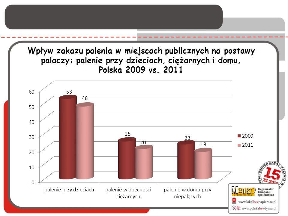 Wpływ zakazu palenia w miejscach publicznych na postawy palaczy: palenie przy dzieciach, ciężarnych i domu,