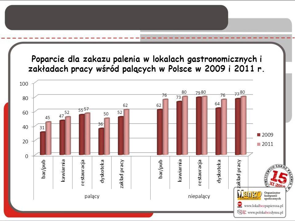 Poparcie dla zakazu palenia w lokalach gastronomicznych i zakładach pracy wśród palących w Polsce w 2009 i 2011 r.