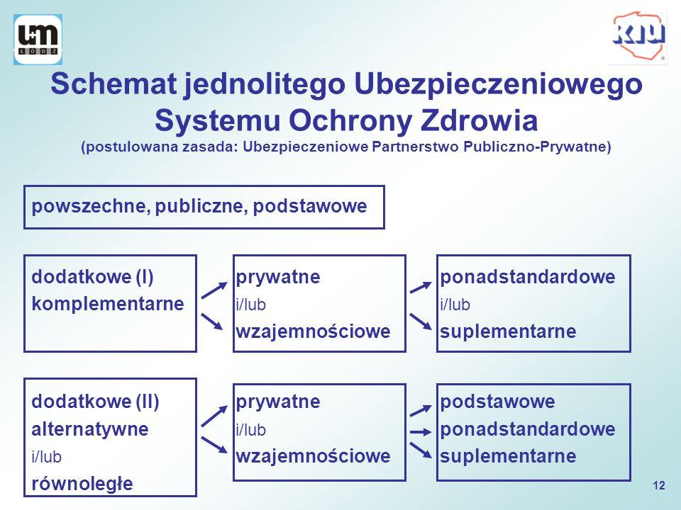 Schemat jednolitego Ubezpieczeniowego Systemu Ochrony Zdrowia (postulowana zasada: Ubezpieczeniowe Partnerstwo Publiczno-Prywatne)