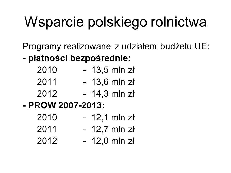 Wsparcie polskiego rolnictwa