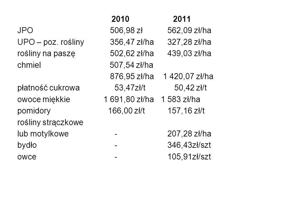 2010 2011 JPO 506,98 zł 562,09 zł/ha. UPO – poz. rośliny 356,47 zł/ha 327,28 zł/ha.