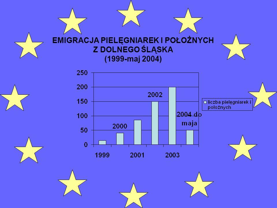 EMIGRACJA PIELĘGNIAREK I POŁOŻNYCH Z DOLNEGO ŚLĄSKA (1999-maj 2004)