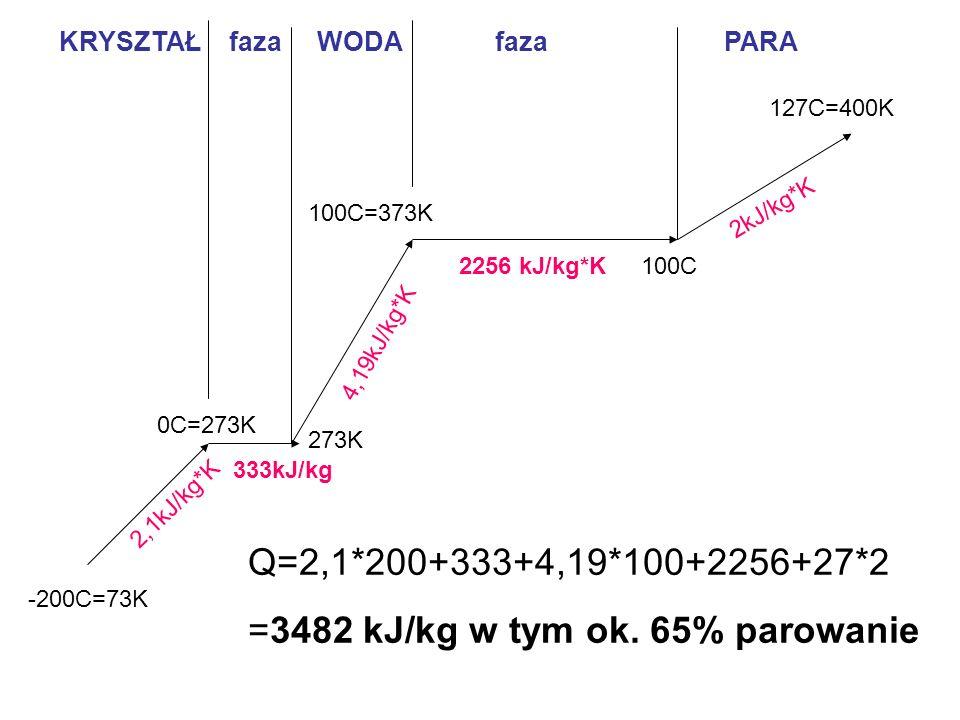 =3482 kJ/kg w tym ok. 65% parowanie