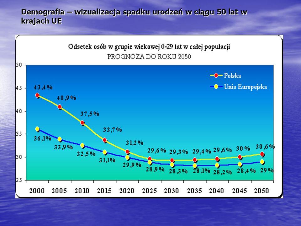 Demografia – wizualizacja spadku urodzeń w ciągu 50 lat w krajach UE