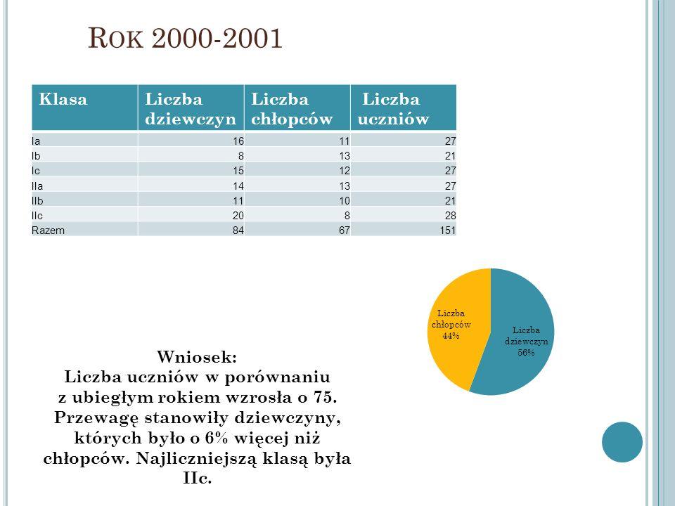 Liczba uczniów w porównaniu z ubiegłym rokiem wzrosła o 75.