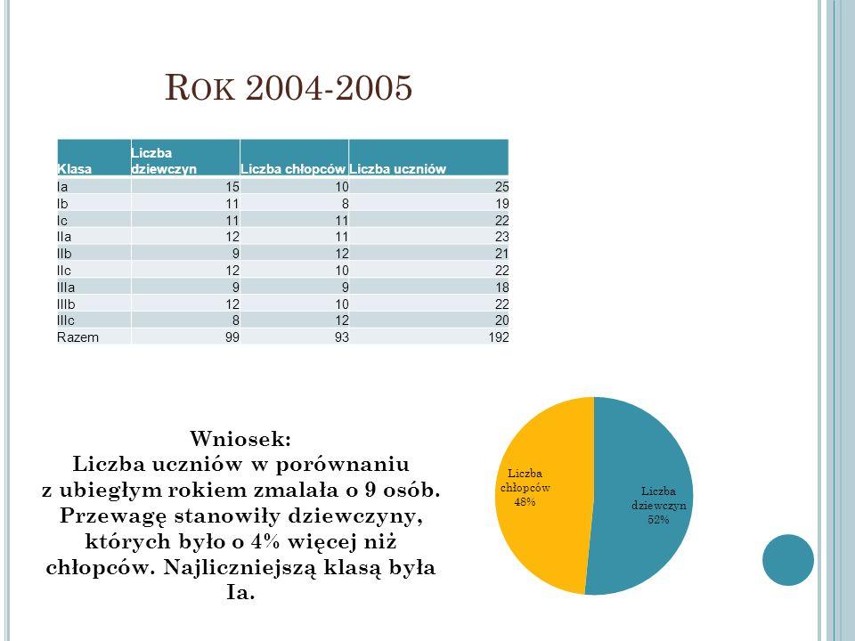 Liczba uczniów w porównaniu