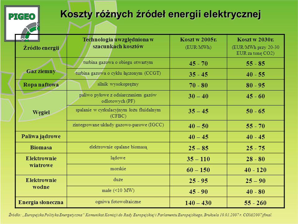 Koszty różnych źródeł energii elektrycznej