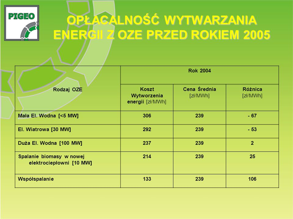 OPŁACALNOŚĆ WYTWARZANIA ENERGII Z OZE PRZED ROKIEM 2005