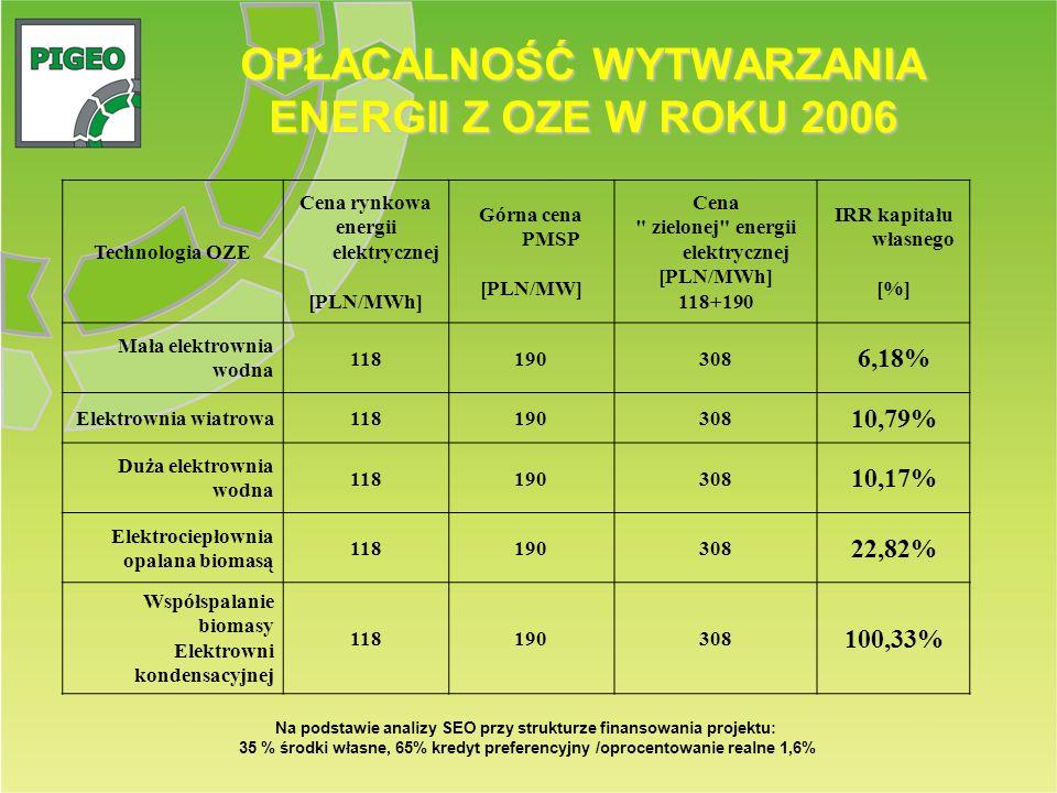 OPŁACALNOŚĆ WYTWARZANIA ENERGII Z OZE W ROKU 2006