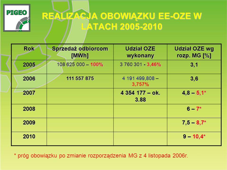 REALIZACJA OBOWIĄZKU EE-OZE W LATACH 2005-2010