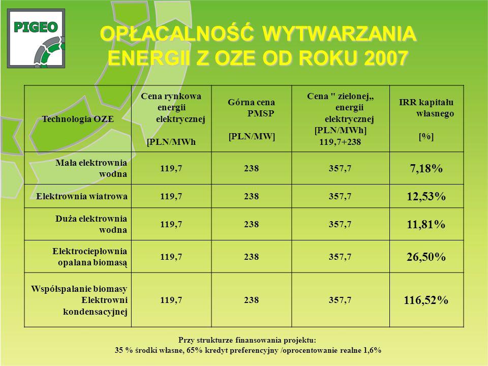 OPŁACALNOŚĆ WYTWARZANIA ENERGII Z OZE OD ROKU 2007
