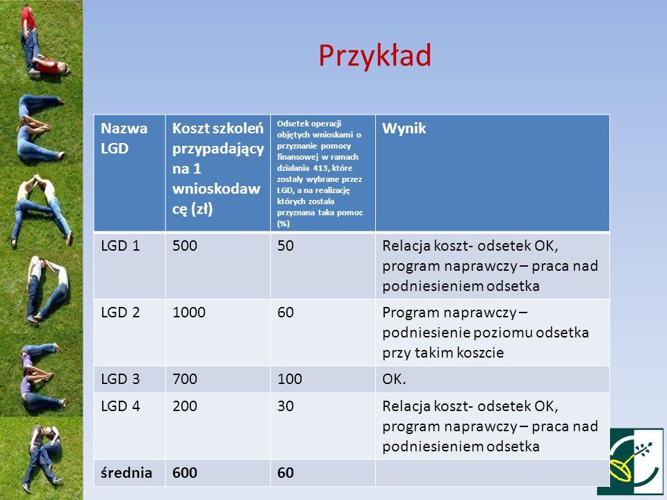 Przykład Nazwa LGD Koszt szkoleń przypadający na 1 wnioskodawcę (zł)
