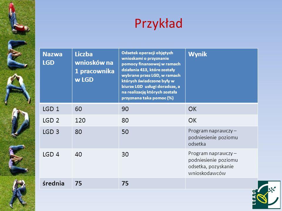 Przykład Nazwa LGD Liczba wniosków na 1 pracownika w LGD Wynik LGD 1