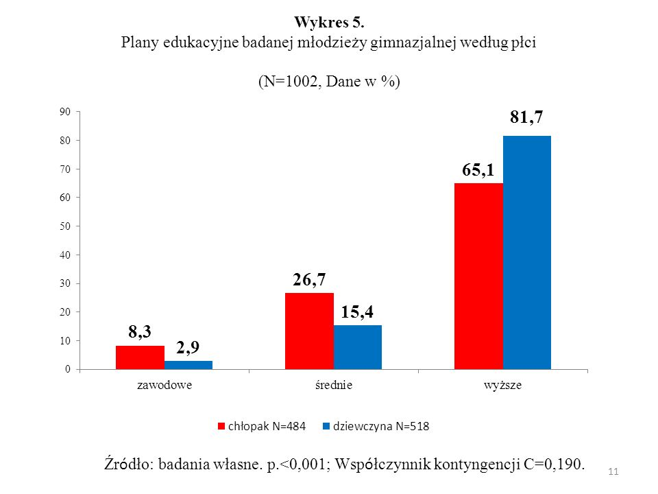 Wykres 5. Plany edukacyjne badanej młodzieży gimnazjalnej według płci (N=1002, Dane w %)