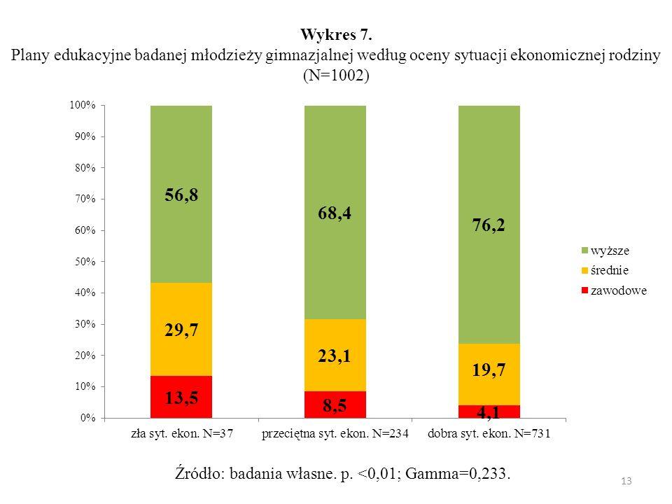 Wykres 7. Plany edukacyjne badanej młodzieży gimnazjalnej według oceny sytuacji ekonomicznej rodziny (N=1002)