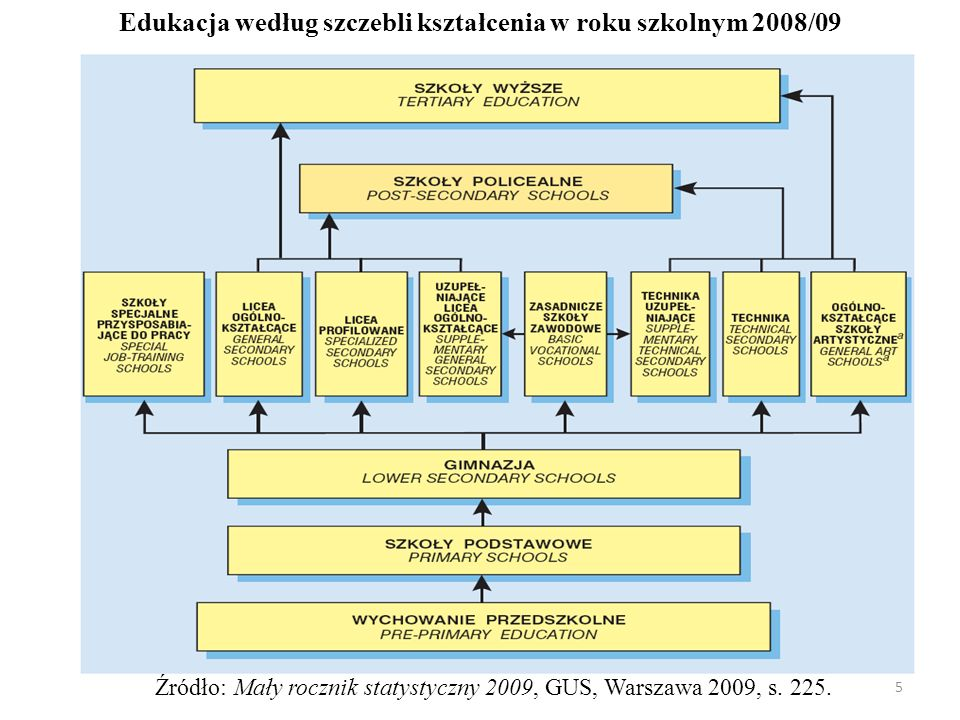 Edukacja według szczebli kształcenia w roku szkolnym 2008/09