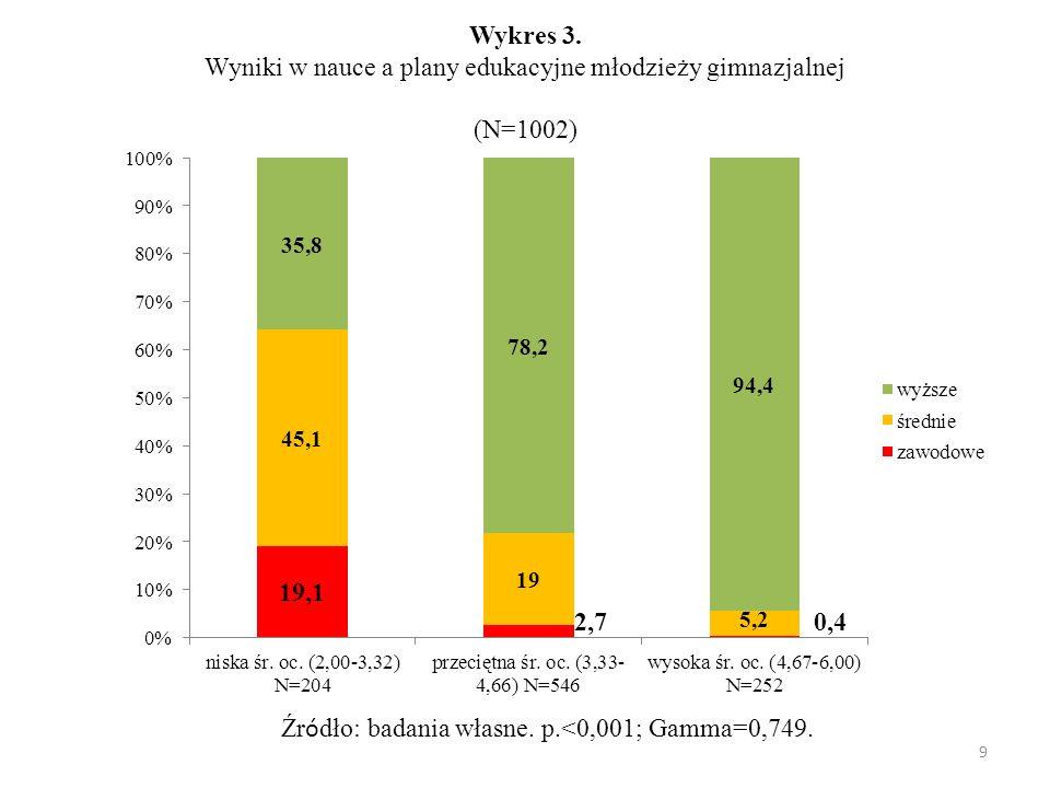 Wykres 3. Wyniki w nauce a plany edukacyjne młodzieży gimnazjalnej (N=1002)