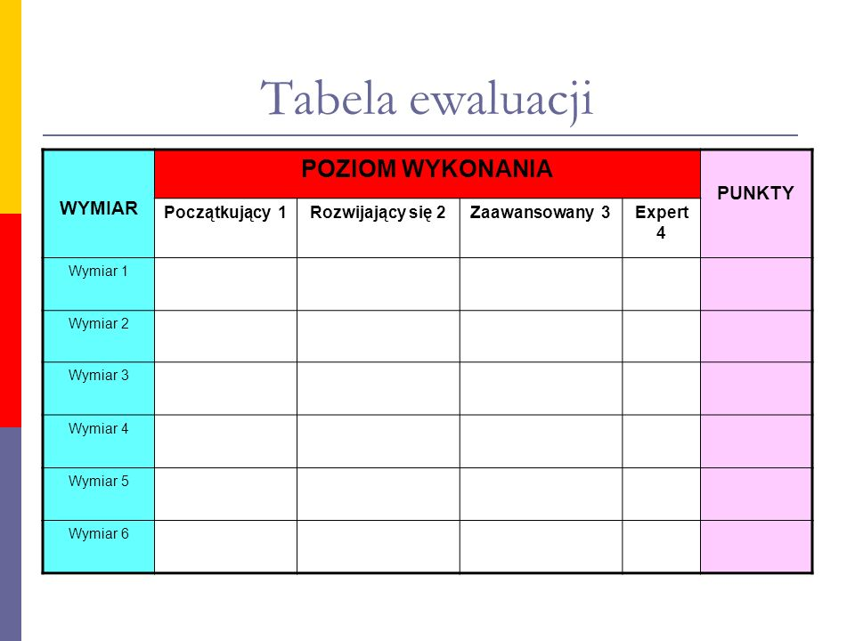 Tabela ewaluacji POZIOM WYKONANIA PUNKTY WYMIAR Początkujący 1