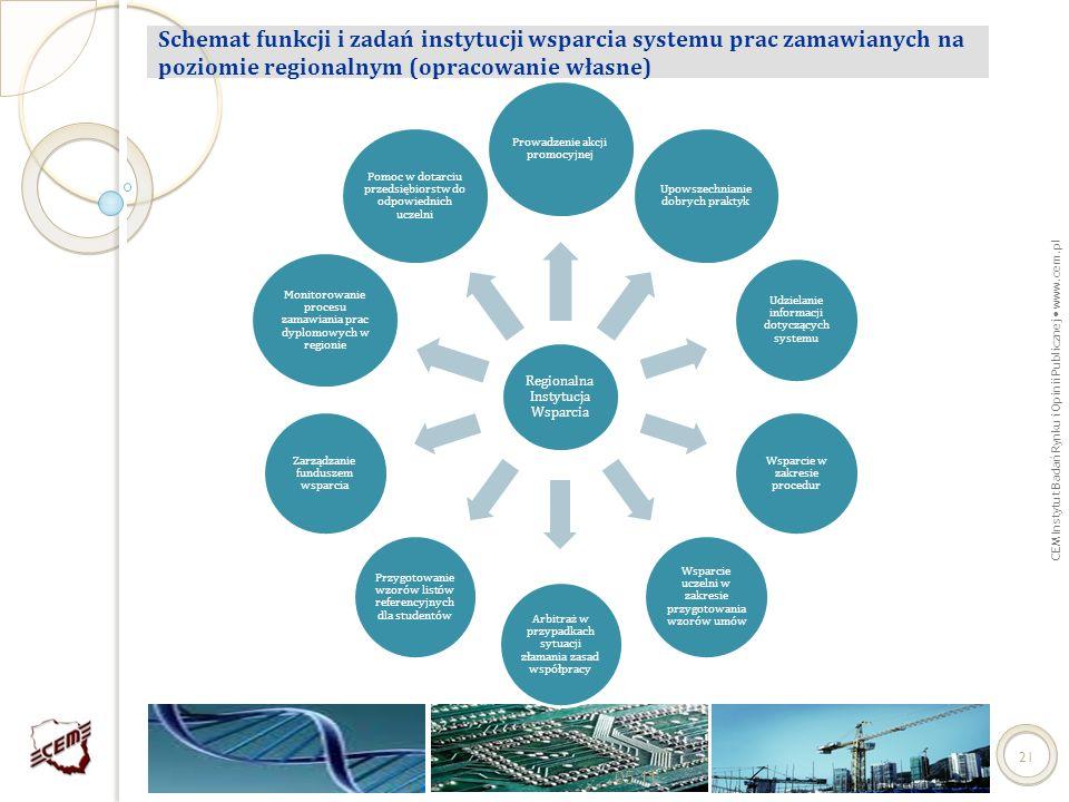 Schemat funkcji i zadań instytucji wsparcia systemu prac zamawianych na poziomie regionalnym (opracowanie własne)