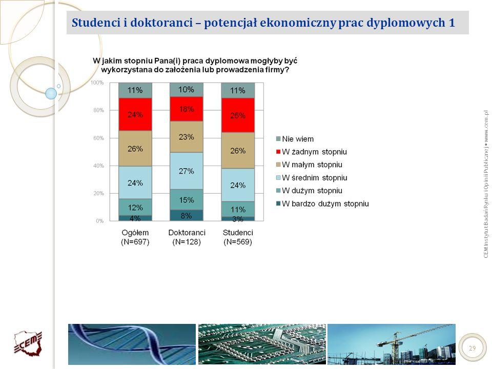Studenci i doktoranci – potencjał ekonomiczny prac dyplomowych 1