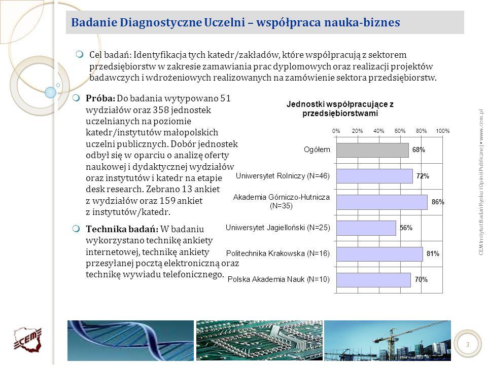 Badanie Diagnostyczne Uczelni – współpraca nauka-biznes