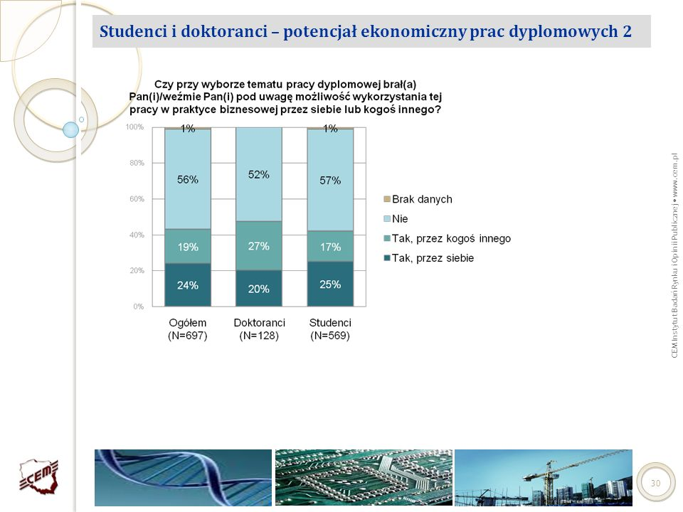 Studenci i doktoranci – potencjał ekonomiczny prac dyplomowych 2