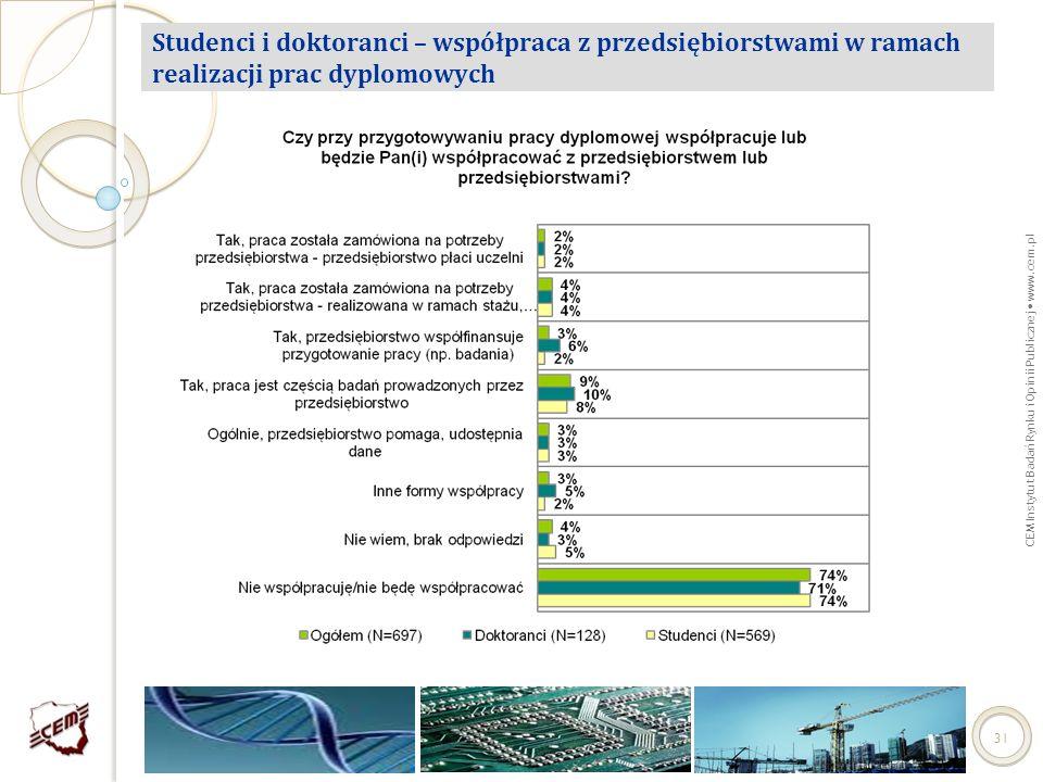 Studenci i doktoranci – współpraca z przedsiębiorstwami w ramach realizacji prac dyplomowych