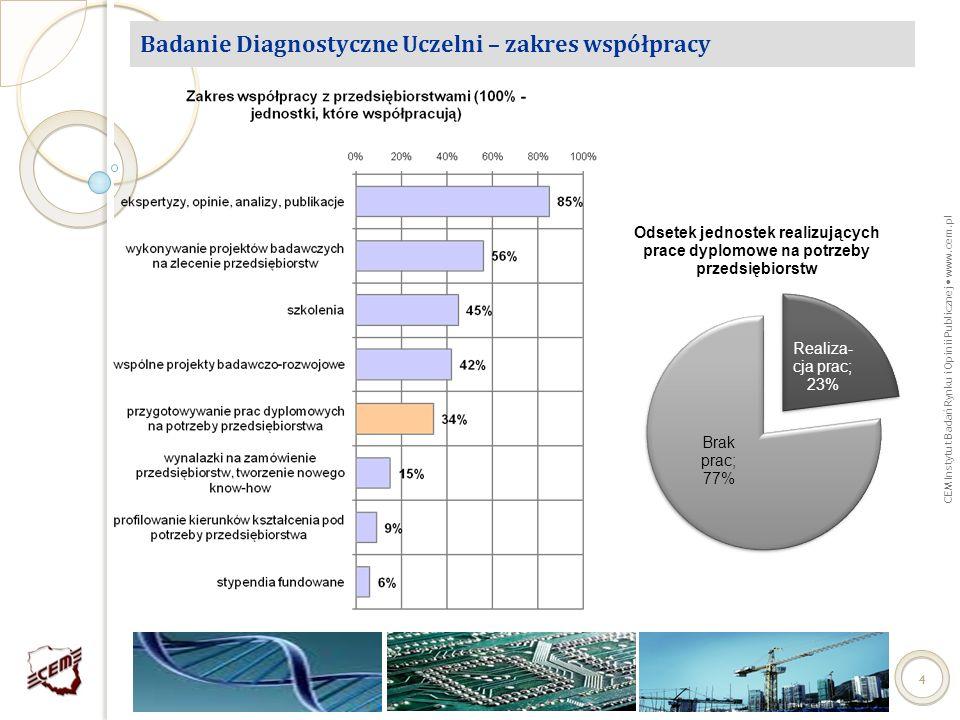 Badanie Diagnostyczne Uczelni – zakres współpracy