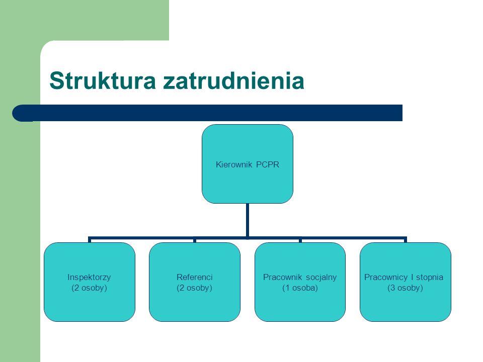 Struktura zatrudnienia