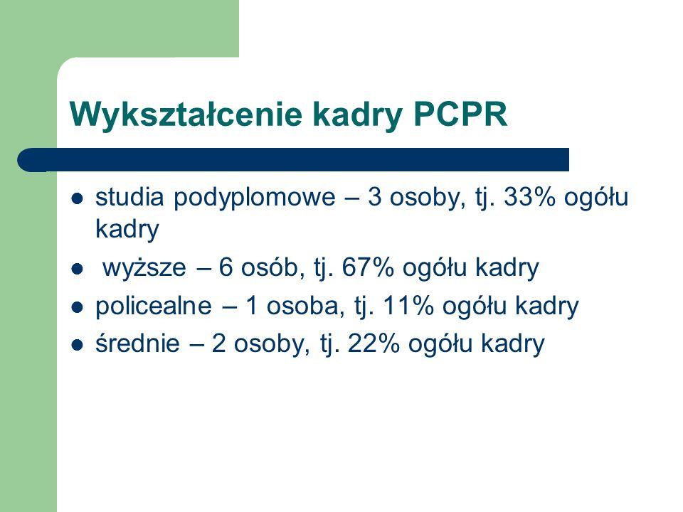 Wykształcenie kadry PCPR