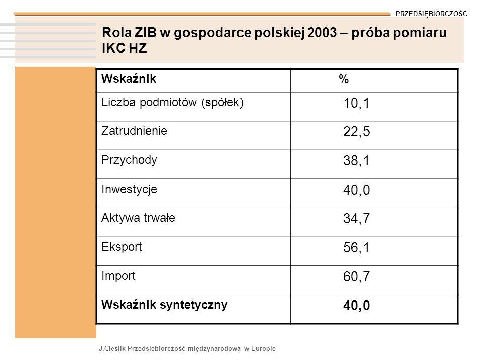Rola ZIB w gospodarce polskiej 2003 – próba pomiaru IKC HZ
