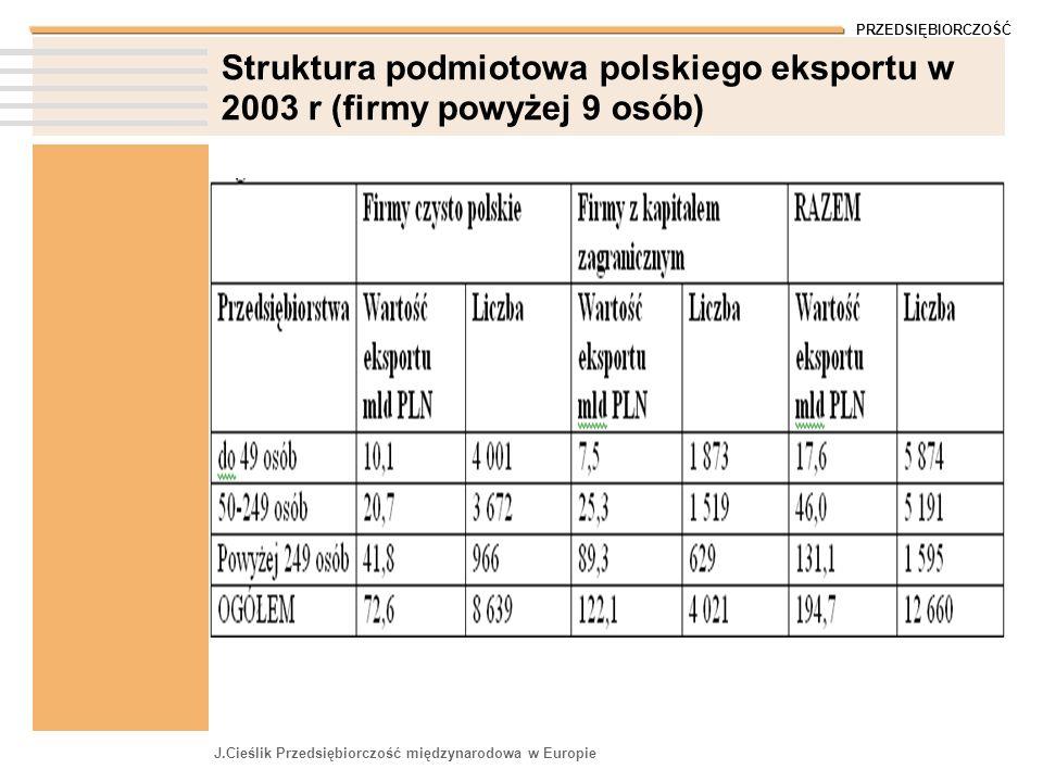 Struktura podmiotowa polskiego eksportu w 2003 r (firmy powyżej 9 osób)