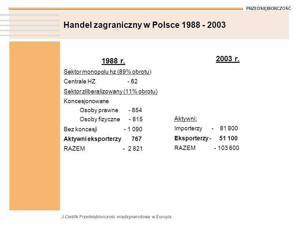 Handel zagraniczny w Polsce 1988 - 2003