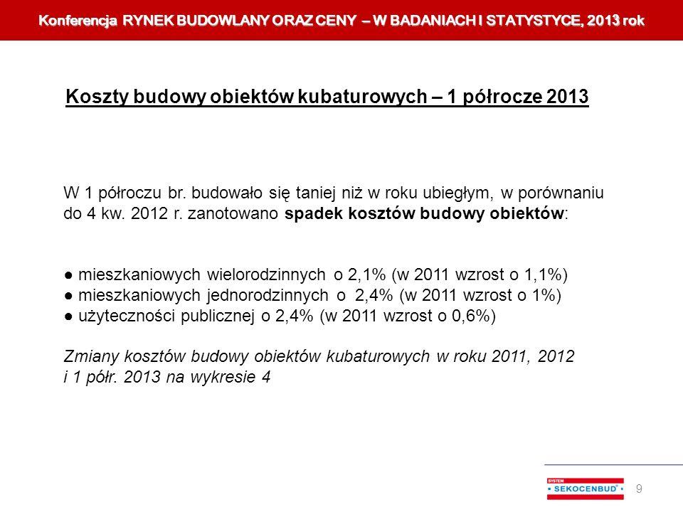 Koszty budowy obiektów kubaturowych – 1 półrocze 2013