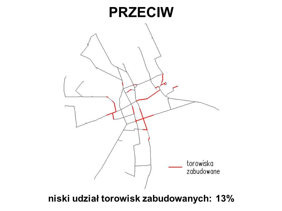 niski udział torowisk zabudowanych: 13%